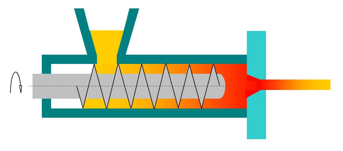 Scheme of an extruder